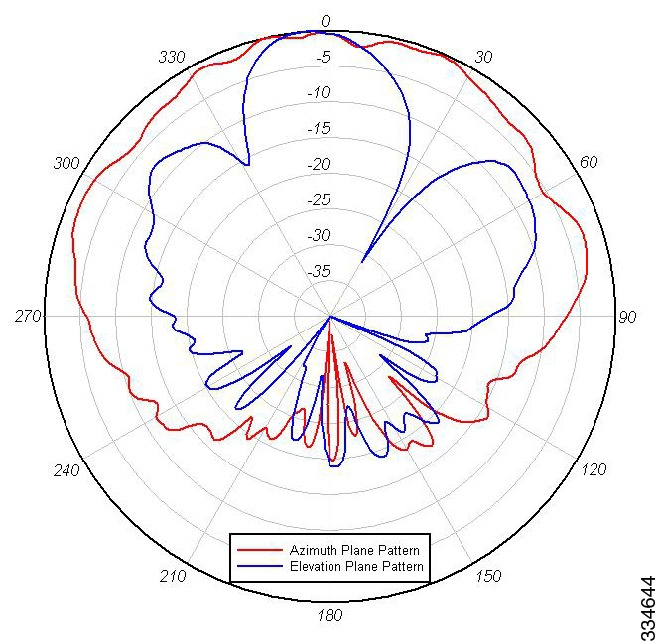 Azimuth Elevation Radiation Patterns 5ghz band vertical