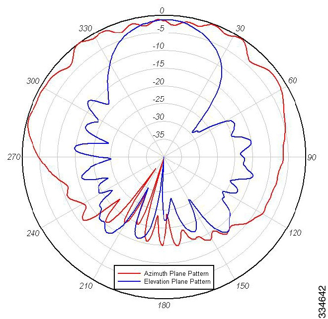 Azimuth Elevation Radiation Patterns 5ghz band