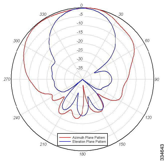 Azimuth Elevation Radiation Patterns2 4ghz band vertical